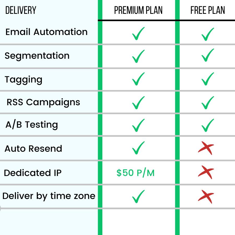 Mailerlite Deliver plans