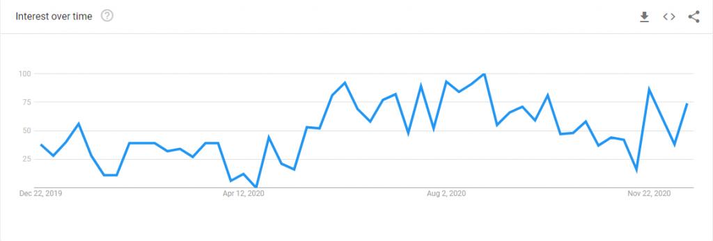 Google Trends vellies