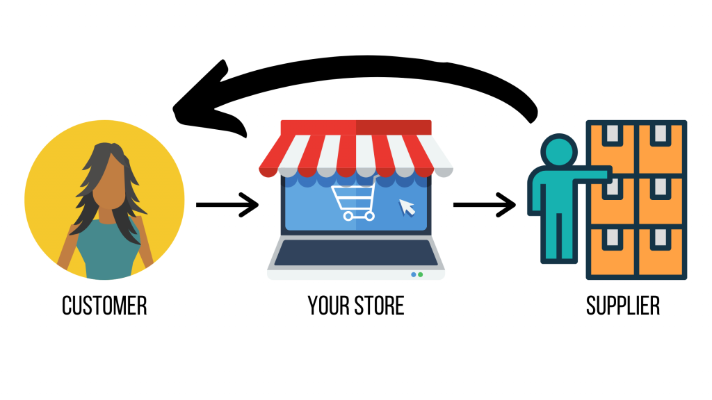 Dropshipping in South Africa